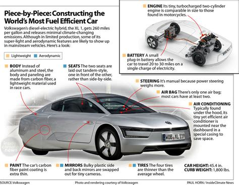 World's Most Fuelefficient Car Makes Its Debut