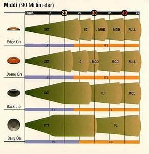 Mossberg Choke Tube Chart 13 Best 4 H Stotgun Images On Pinterest Guns Shotguns