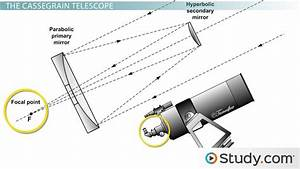 Different Kinds Of Traditional Reflecting Telescopes