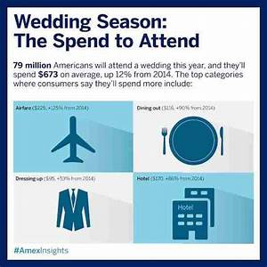how much do you spend to attend a wedding With how much to spend on a wedding