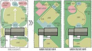 Spatial Design In Landscaping Plans