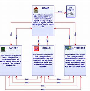 What Is The Purpose Of A Web Diagram
