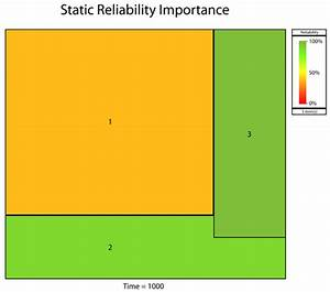 Reliability Importance And Optimized Reliability