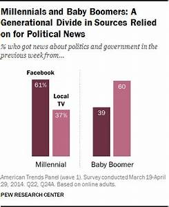 How Millennials... Political News