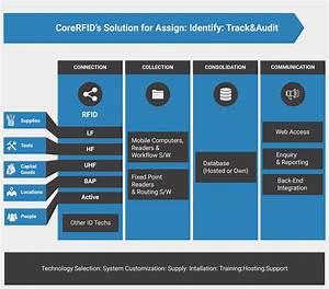 Our Approach  Rfid Solution Approach That Are Simple And Easy