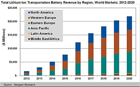 plastic is cheap plastic drop lithium ion cell prices poised for big plunge plugincars com