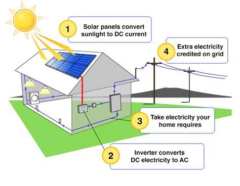 how does solar power work creative living
