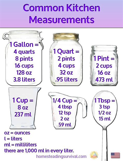 Kitchen Measurements by Common Kitchen Measurements Kitchen Magnet Approx 4 25