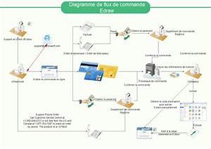 Utiliser Les Diagrammes De Flux Pour Faire Progresser L U0026 39  U00e9ducation