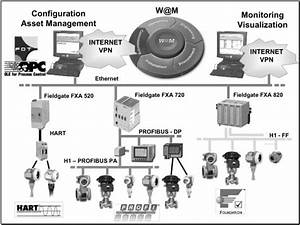 Pas  Process Automation System  Independent Process