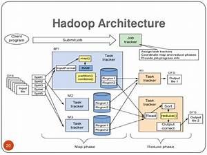 Hadoop tutorial for Hadoop architecture ppt