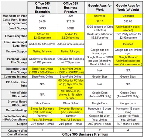 Office 365 Mail Pricing by Office 365 Vs Apps Who Wins On Pricing Part 1 Of 4