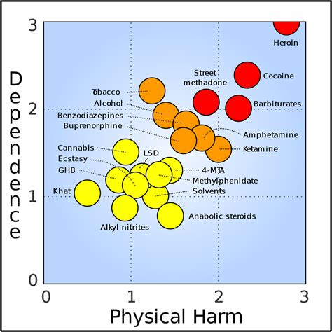 substance abuse prevention wikipedia