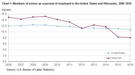 bureau of statistics united states union members in wisconsin 2016 midwest information