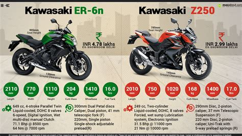 All You Need To Know About Kawasaki Er-6n