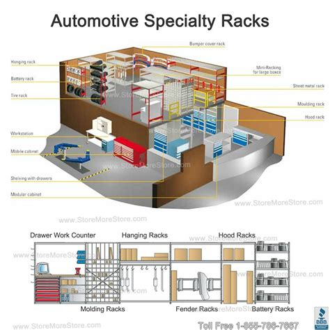 5 Types Of Automotive Parts Storage Solutions