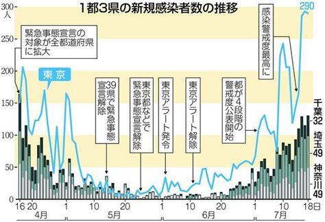 神奈川 県 コロナ ウイルス 感染 者