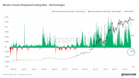 In november, for example, an analyst from citibank told clients in a note that bitcoin could reach as high as $318,000 in 2021. Peak fear? Bitcoin funding rates crash to lowest levels in 7 months