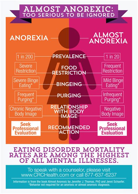 Almost Anorexic Infographic  Crc Health Group. Masters In Educational Leadership. Themeforest Landing Page Comcast Naples Office. Merchant Account Alternative. Car Insurance For 18 Year Old Male. Alabama Workers Compensation. Definition Of A Smart Phone Sim Cards In Uk. Frigidaire Dishwasher No Power. Weight Loss Surgery Miami Accidentes De Carro