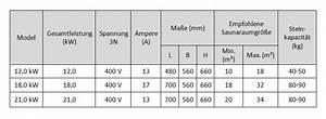 Saunaofen Elektrisch Test : elektro saunaofen mit 12 bis 21 1 kw ~ Whattoseeinmadrid.com Haus und Dekorationen