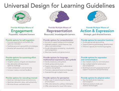 universal design for learning universal design for learning udl kentucky department