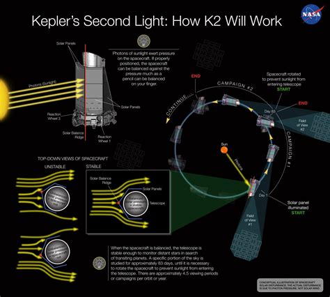 The Kepler Mission Has Discovered Nearly 100 New Exoplanets