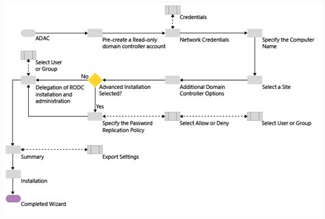 Windows Active Directory Forest Diagram