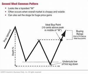 The Three Most Common Chart Patterns Page 2 Stock News