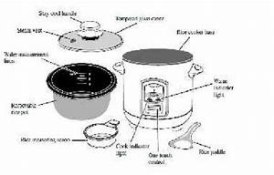 Different Parts Of An Electric Rice Cooker