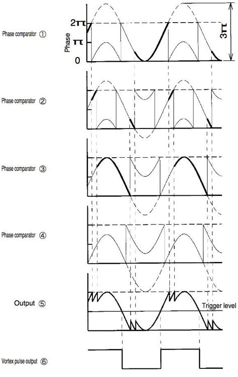 Ultrasonic Vortex Flow Meter Ultra Yewflo Uyf