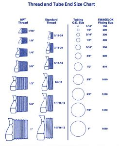 Chain link fence parts finder. Thread And Tube End Size Chart - ACS