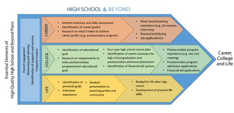 tupe process plan template high school and beyond valley school district