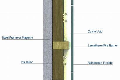 Fire Barrier Rainscreen Siderise Cavity Barriers Sheet