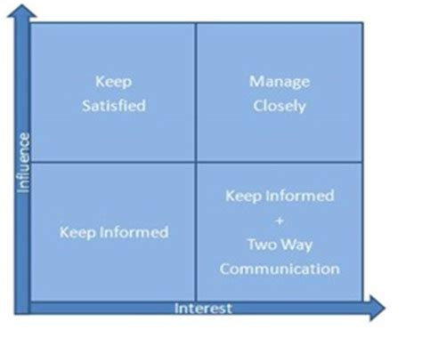 practical tools  stakeholder management