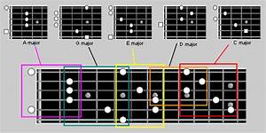 5 Boxes Or 7 Boxes Of The Major Scale