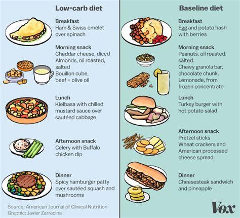 keto diet explained vox