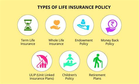 Survivorship life insurance is a type of joint insurance that expires once the second person dies. Types of the life insurance policy - TrendyTarzan