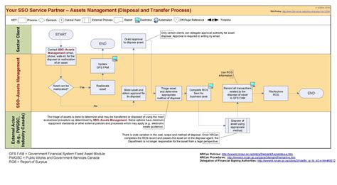 Fixed Assets Policy And Procedures Template G Image