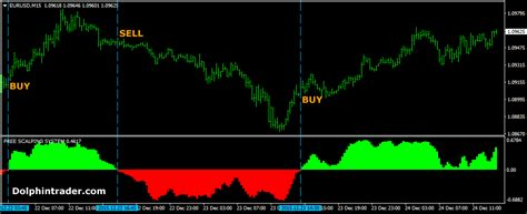 Mt4 Indicators by Free Forex Scalping Mt4 Indicator