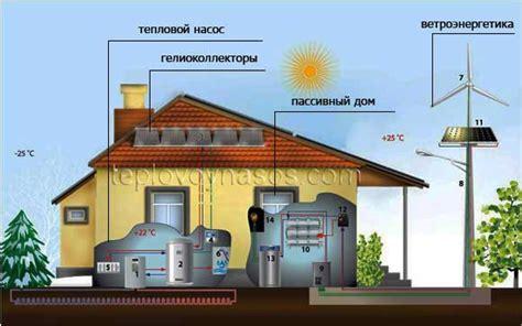 Энергосберегающие технологии в электроэнергетике России