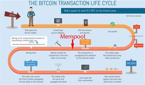Mempool's explanation will help you understand what happens to transactions during their flight, and will also reveal the direct relationship between the memory pool and the bitcoin blockchain. bitcoin-cli getmempoolentry - ChainQuery