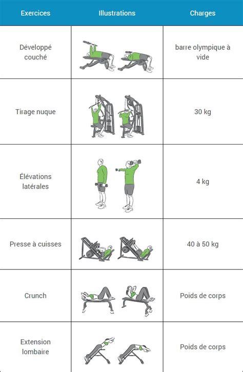 cuisine musculation 17 meilleures idées à propos de appareil musculation sur