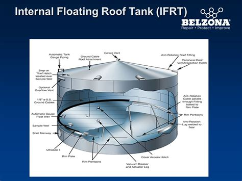 floating roof storage tank    roof