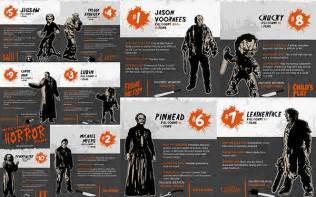 Top Horror Movie Killers