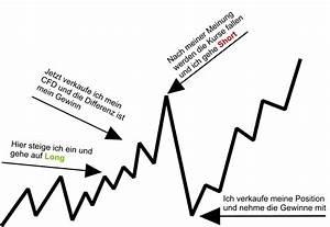 Hebelwirkung Berechnen : home cfx broker ~ Themetempest.com Abrechnung