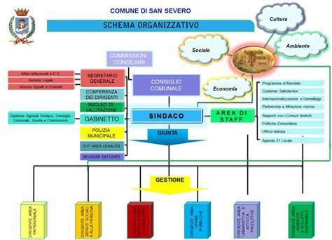 Comune Di San Severo Ufficio Anagrafe - la struttura e gli uffici comune san severo