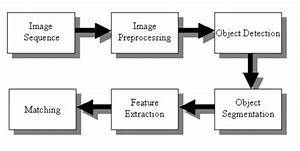 java simple image recognition task in android dominoes With template matching in image processing