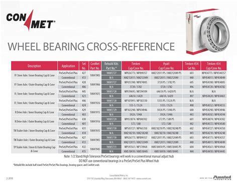 commercial vehicle aftermarket wheel bearings conmet