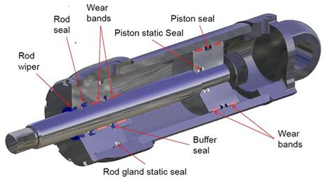What types of seals are used in hydraulic cylinders ...