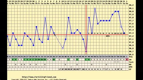 ovulation charting cycle pills late birth control spotting rocky long